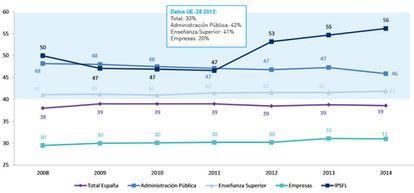 Evolución del porcentaje de investigadoras por sector.