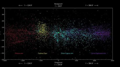La franja de puntos amarillos, que está entre el brazo de Orión (azul claro) y el de Perseo (Rojo), es el espolón de Cefeo.