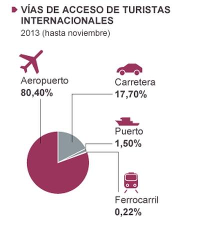 Fuente: Instituto de Estudios Turísticos y Exceltur.