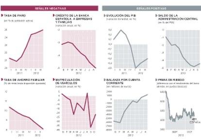 Indicadores de la economía española.