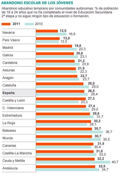 Fuente: Encuesta de Población Activa. INE.