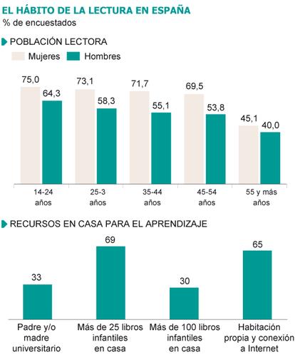 Fuentes: Barómetro de hábitos de lectura 2012 (FGEE) y Estudio Internacional del Progreso en Comprensión Lectora (PIRLS 2011).