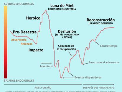 Entre la desilusión y la recuperación, ¿dónde estamos?