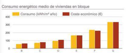 Consumo energético medio de viviendas en bloque.