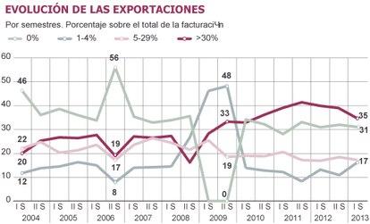 Fuente: Deloitte (Barómetro de empresas, consulta julio de 2013).