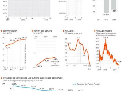 Fuente: Instituto Nacional de Estadística (INE), Banco de España, Bloomberg, Ministerio de Economía y Competitividad, Centro de Investigaciones Sociológicas (CIS).