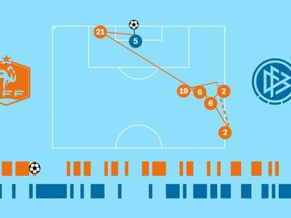 Crónica visual: Francia se lleva el partido con un 39% de posesión y un solo tiro a puerta