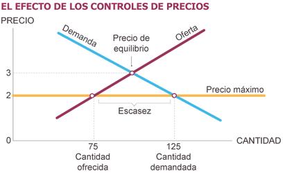 Fuente: Principios de Economía. Mankiw.