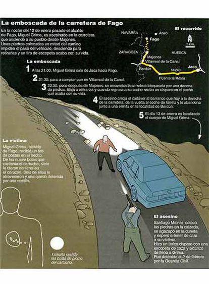 Fuente: Guardia Civil y elaboración propia.