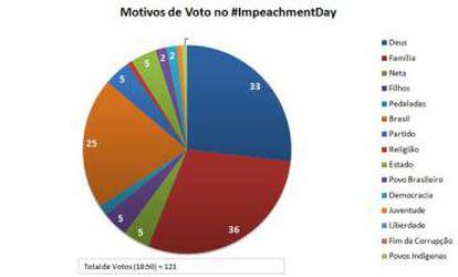 Meme twitado por el usuario @galilas, parodiando los motivos del voto de los diputados.