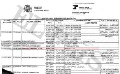 Documento que muestra la categoría de minero de primera de José Antonio Lamelas Pombriego en Hijos de Baldomero, de la que es directivo.