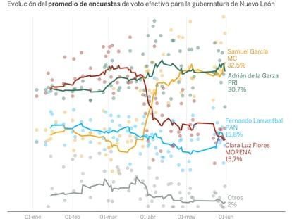 Encuestas: Samuel García llega a la recta final por delante en Nuevo León