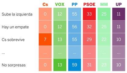Un resumen de las sorpresas posibles en las elecciones del 4-M. / EL PAÍS