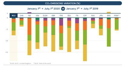 El gráfico muestra la reducción de emisiones del primer semestre de 2020 por países y sectores. Cada color corresponde a un sector: mostaza, producción de energía, verde claro, transporte por carretera, naranja, industria, morado, residencial y verde oscuro, aviación.