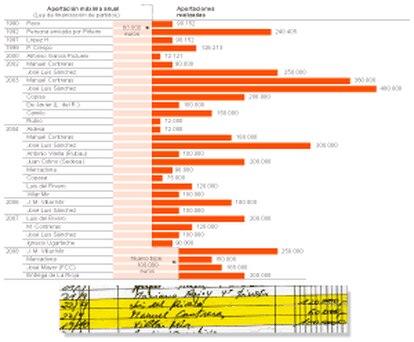 Ingresos registrados en la contabilidad de Bárcenas