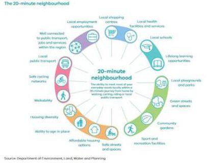 La ciudad de los 20 minutos, Estrategia de Planificación Metropolitana (2017-2050), Melbourne.