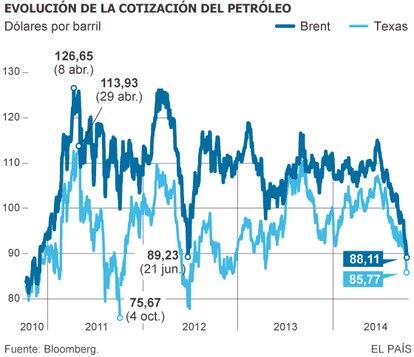 Gráfico em espanhol sobre a evolução do preço do petróleo, de 2010 a 2014.