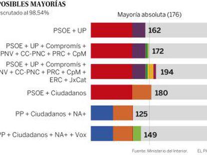 Los socialistas y Unidas Podemos suman 165 escaños frente a los 147 de PP, Ciudadanos y Vox con el 99,9% escrutado