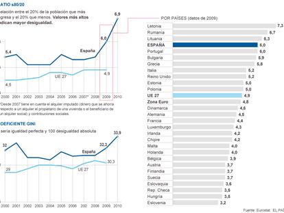 El aumento de la desigualdad en España