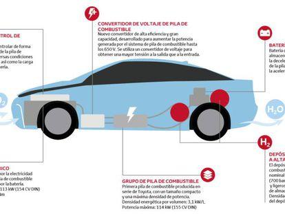 Así funcionan los coches de hidrógeno.