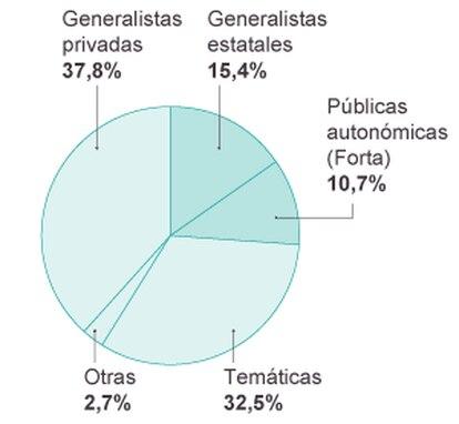 Distribución de la audiencia por tipo de cadena