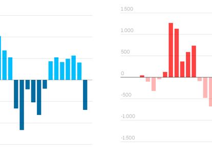 Los 10 gráficos que explican el impacto de la crisis sanitaria sobre el empleo