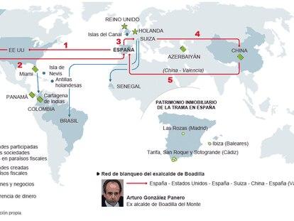 Estructura internacional de la trama de Correa