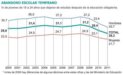 Fuente: INE y EPA.