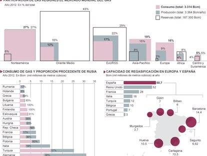 Fuentes: Repsol, CNE, Gas Infrastructure Europe, Reuters, elaboración propia.
