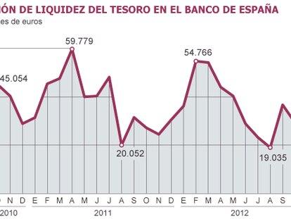 Fuente: Banco de España y Dirección General del Tesoro y Política Financiera.