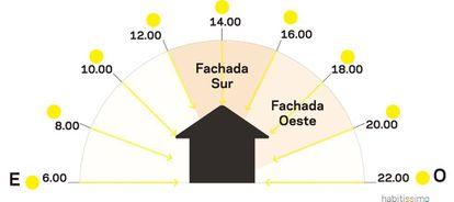 Incidencia del sol según la orientación de la vivienda.