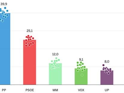 Así están las encuestas de las elecciones en Madrid: la derecha mantiene su ventaja