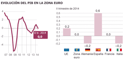 Gráfico em espanhol da evolução do PIB na zona do euro. Os resultados do segundo trimestre de 2014 de quatro países: Alemanha, Espanha, França e Itália, em comparação com a UE.