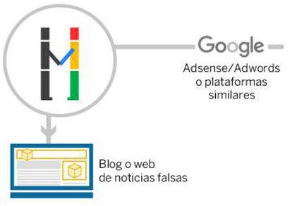 Los editores de páginas y blogs se registran en la plataforma Google AdSense para poner espacio a disposición de los anunciantes.