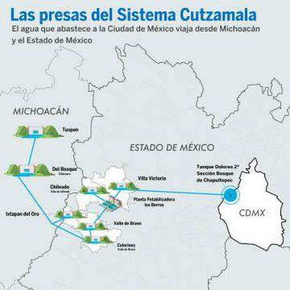 El sistema de presas que abastece a Ciudad de México.