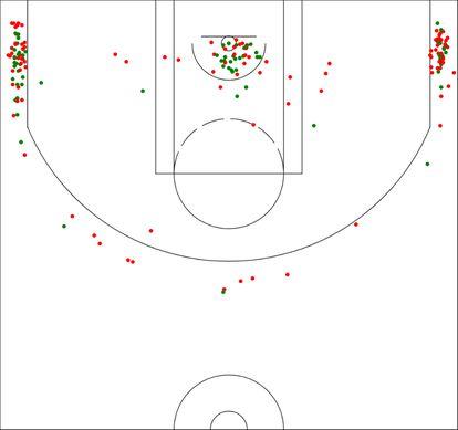 Mapa de tiro de PJ Tucker esta temporada, jugador que lanza más de la mitad de sus tiros desde las esquinas