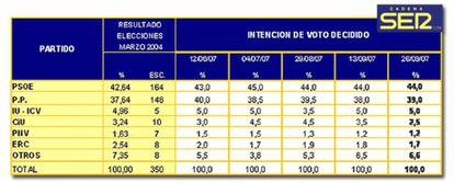 Datos del Pulsómetro de la Cadena SER (01-10-2007)