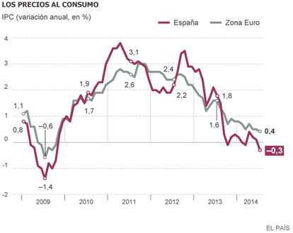 Fuente: INE y Eurostat.