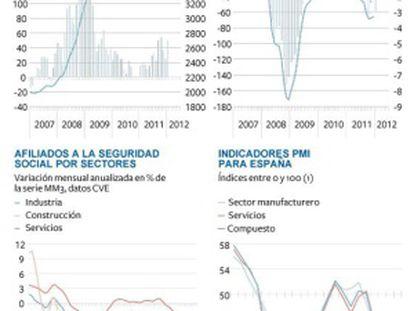 Malos datos del mercado laboral