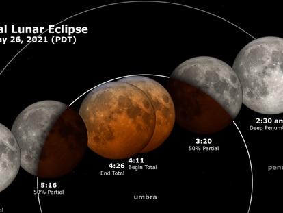 Eclipse lunar del 26 de mayo de 2021.
