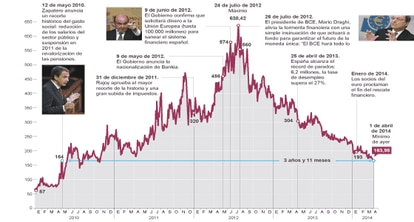 Evolución de la prima de riesgo española desde 2010