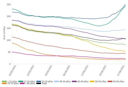 Inicidencia de la covid por edades desde el 16 de mayo.