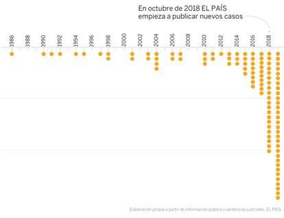 Casos de abusos sexuales en la Iglesia española desde 1986.
