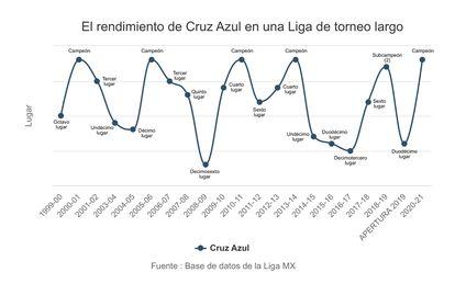 Gráfico de rendimiento de Cruz Azul de un torneo largo.  Para ello, se han añadido los puntos de los torneos cortos.  En caso de empate, como en las temporadas 2018-19 y 2020-21, se ha tenido en cuenta la diferencia de goles.