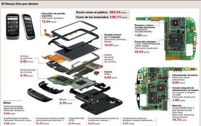 Nexus One, el móvil que aspira a convertirse en el referente de la industria de la telefonía.