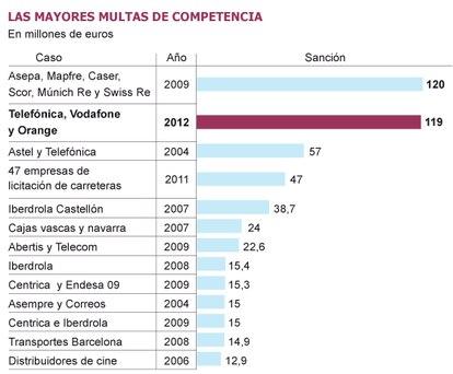 Fuente: Comisión Nacional de la Competencia.