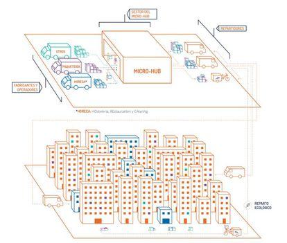 Ilustración de cómo funciona un 'micro-hub' en una gran ciudad.
