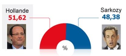 Resultado de las elecciones en Francia