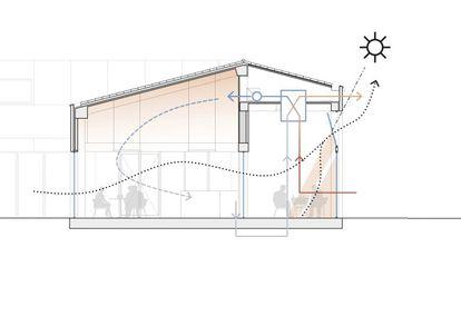 """En verano, el sistema de autoventilación y la propia geometría impiden una excesiva temperatura y pueden abrirse por completo como """"terraza cubierta""""."""
