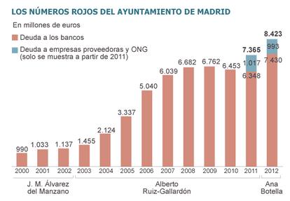 Fuente: Banco de España y Ayuntamiento de Madrid.